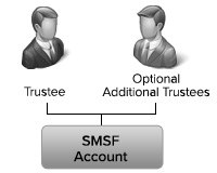 Self-Managed Superannuation Fund Account Structure