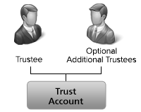 Trust account structure chart for stock traders