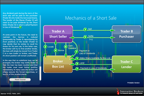 Mechanics of Short Sale